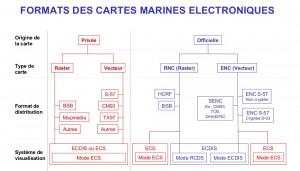 Les formats des cartes electroniques